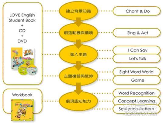 听: 与主题相关的英文歌曲,在歌词中加入基础拼读(起始子音、元音)的阅读技巧学习。 说: 以孩子已学会的单字为基础,透过句型练习,培养孩子学习用英文介绍自己与生活相关经验。 读: 在重复句型的念谣中,复习并加入更多的单字学习,同时累积孩子独立阅读的技巧与能量。 写: 学会并使用简单的单词和短语,学习简单现在时和现在进行时,以及动词形态的使用。