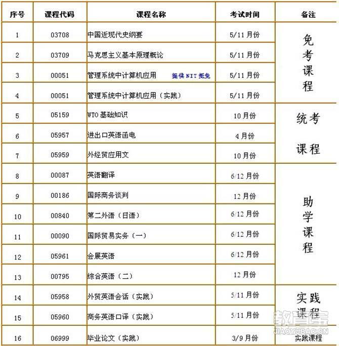 上海自考本科-商务英语