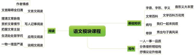 2013智康暑假班六年级语文课程_智康1对1