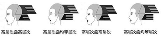 深圳美发培训