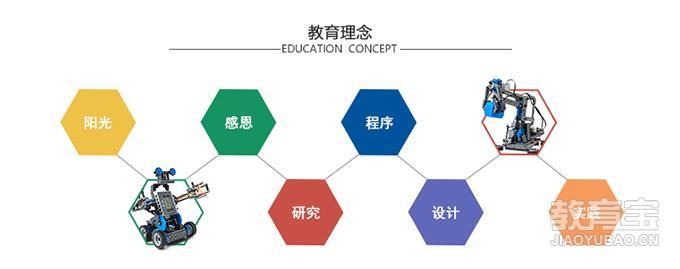 北京因科机器人素养教育
