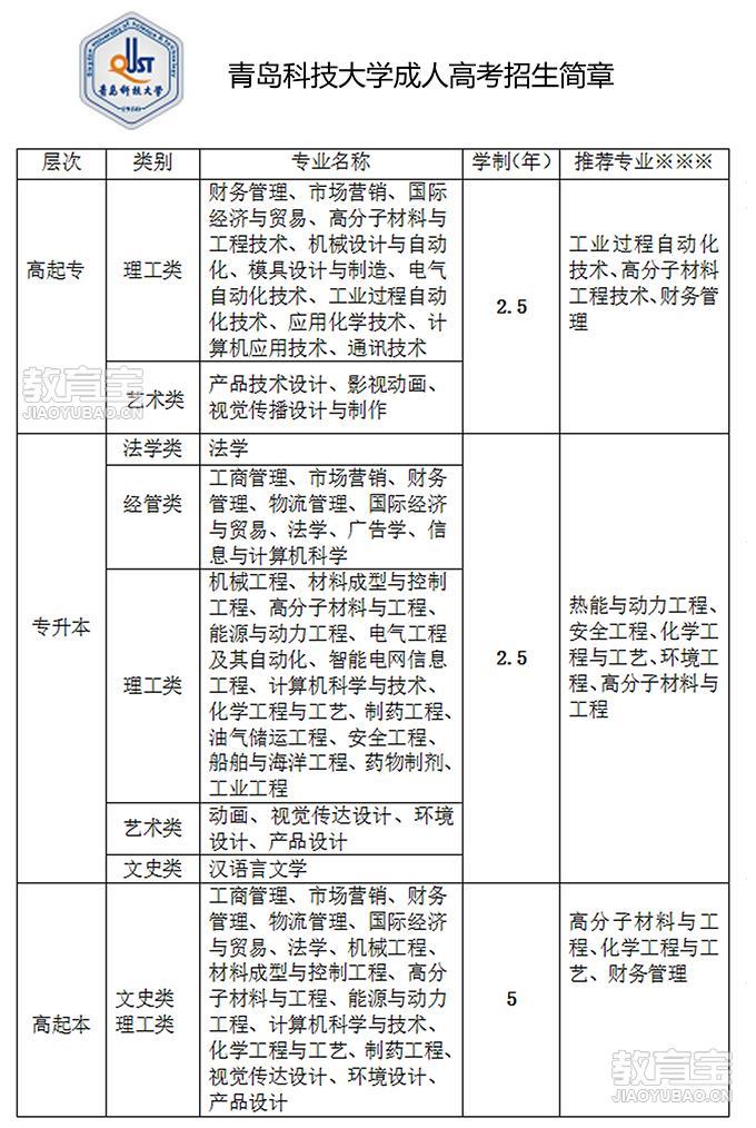 青岛青岛农业大学专升本_大班_费用_华教教育 - 青岛