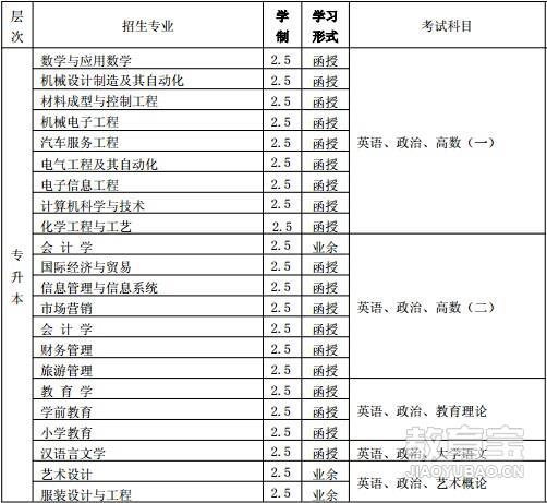 苏州江苏理工学院成人高等教育